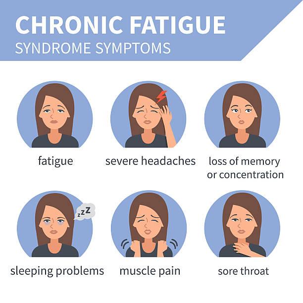 Chronic fatigue syndrome Chronic fatigue syndrome vector infographic. Chronic fatigue syndrome symptoms. Infographic elements. chronic illness stock illustrations