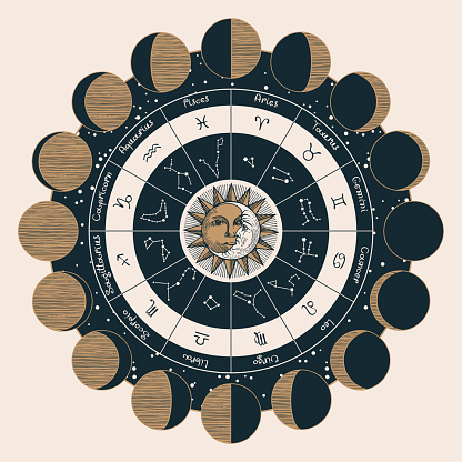 Circle of zodiac signs with the sun and moon