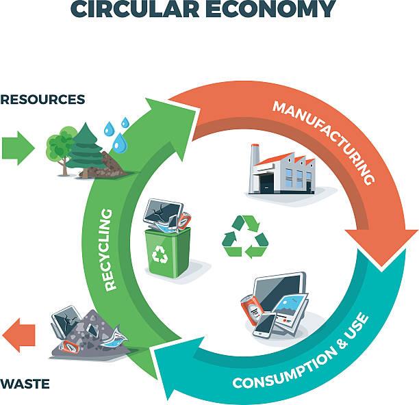 ilustrações de stock, clip art, desenhos animados e ícones de circular ilustração de economia - economia circular