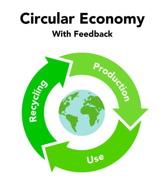 ilustrações de stock, clip art, desenhos animados e ícones de circular economy recycling figures and earth, illustration - economia circular
