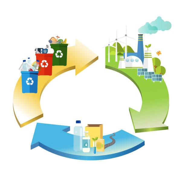 ilustrações de stock, clip art, desenhos animados e ícones de circular economy. recycling management concept. - economia circular
