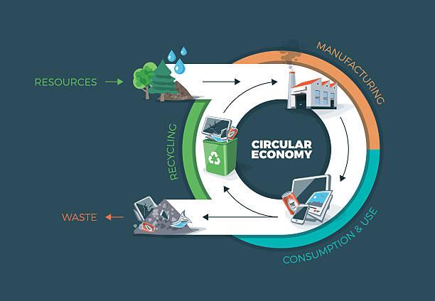 ilustrações de stock, clip art, desenhos animados e ícones de economia circular - economia circular