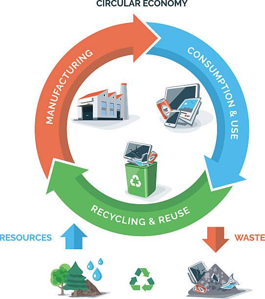 ilustrações de stock, clip art, desenhos animados e ícones de circular recycling economy - economia circular