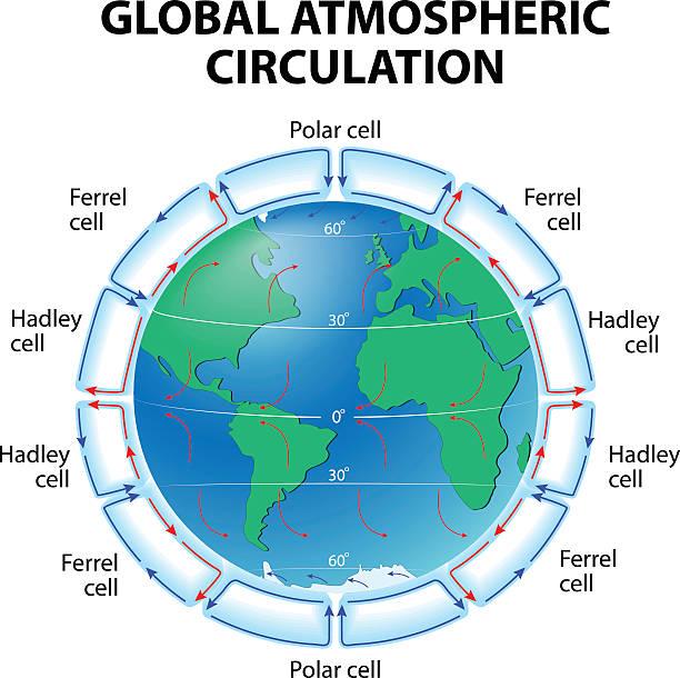 Circulation of Atmosphere vector art illustration