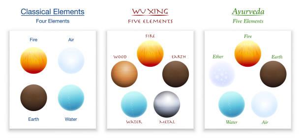 Klassische vier Elemente, fünf Elemente von Wu Xing und Ayurveda im Vergleich. Isolierte Vektordarstellung auf weißem Hintergrund. – Vektorgrafik