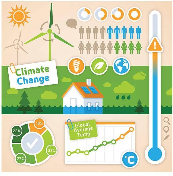 bildbanksillustrationer, clip art samt tecknat material och ikoner med climate change infographic - data visualization co2