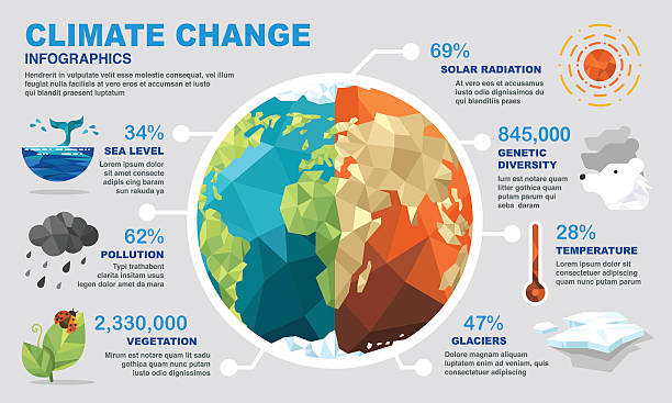 bildbanksillustrationer, clip art samt tecknat material och ikoner med climate change infographics - climate change