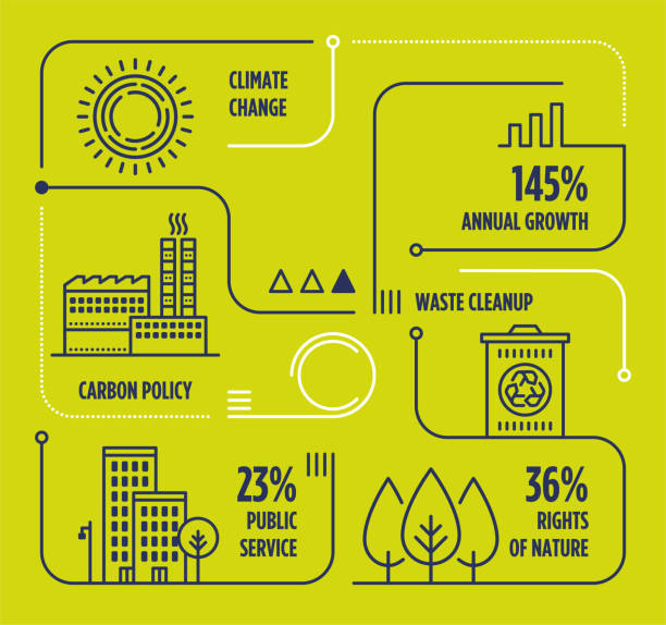 ilustrações, clipart, desenhos animados e ícones de clima mudança vetor linha infográfico com ícones - sustainability icons