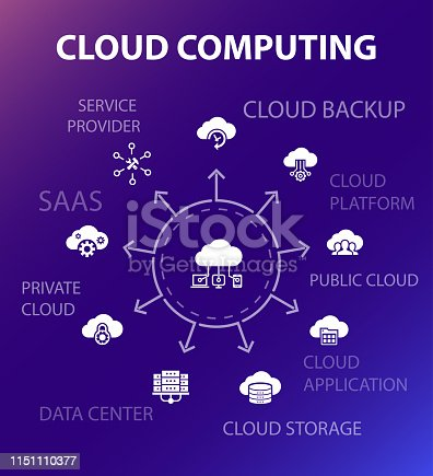 Cloud computing concept template. Modern design style. Contains such icons as Cloud Backup, data center, SaaS,  Service provider