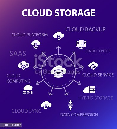Cloud storage concept template. Modern design style. Contains such icons as Cloud Backup, data center, Hybrid Storage, Data Compression