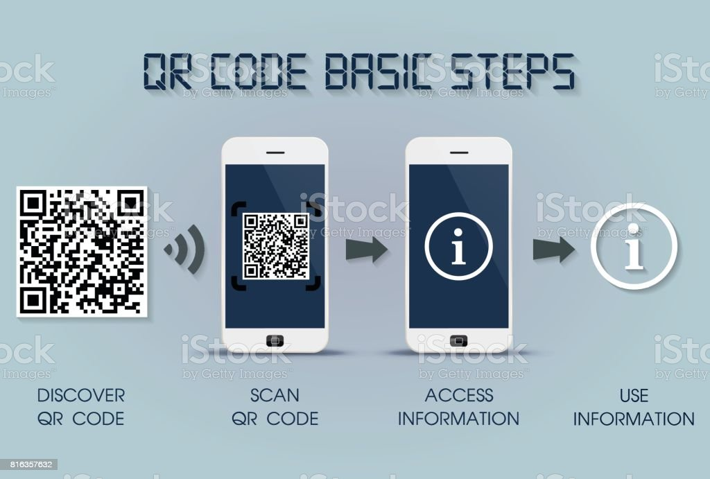 QR code basic steps on smartphone - quick response code infographic template, mobile phone version