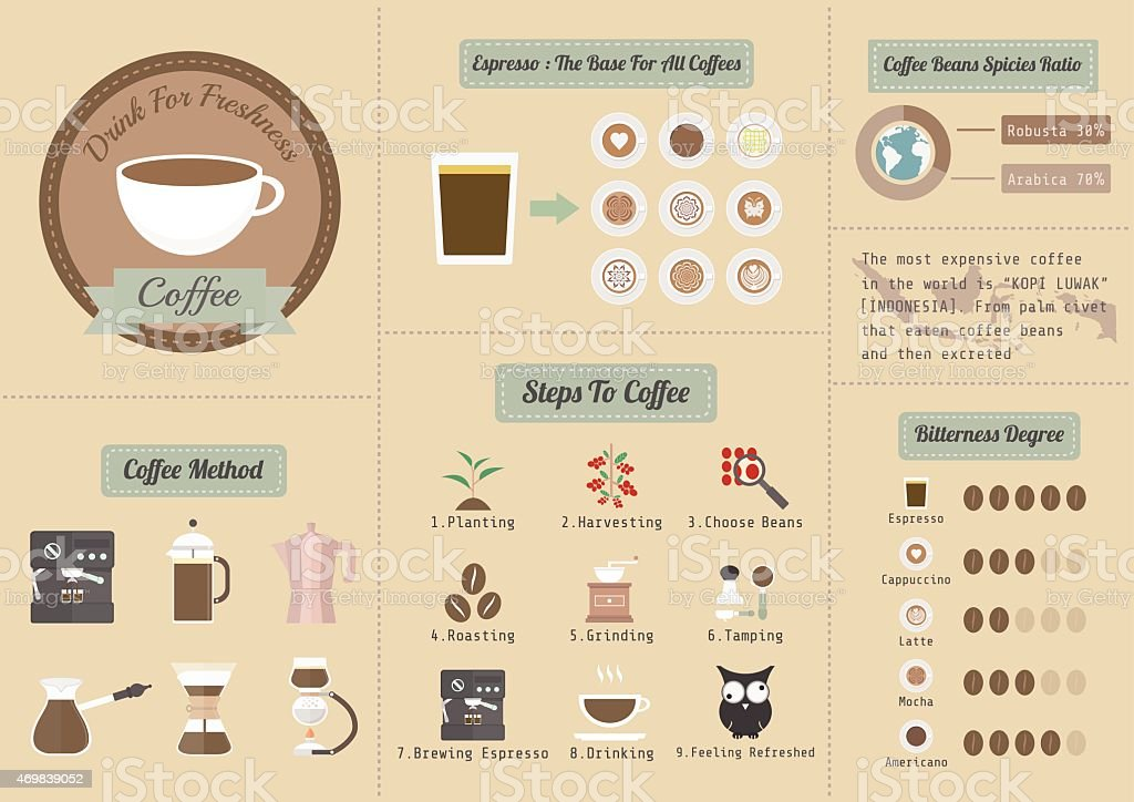 coffee info vector art illustration