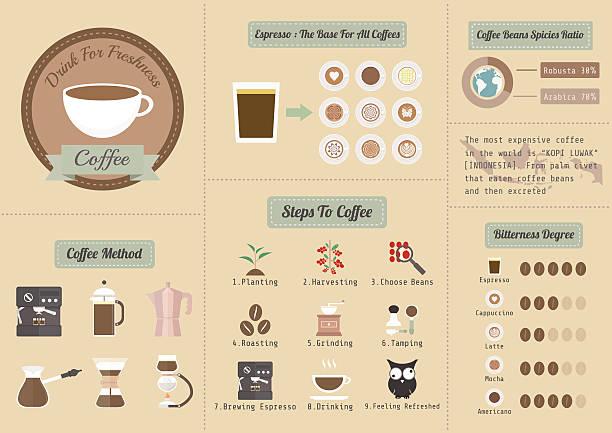 コーヒーの情報 - バリスタ点のイラスト素材/クリップアート素材/マンガ素材/アイコン素材