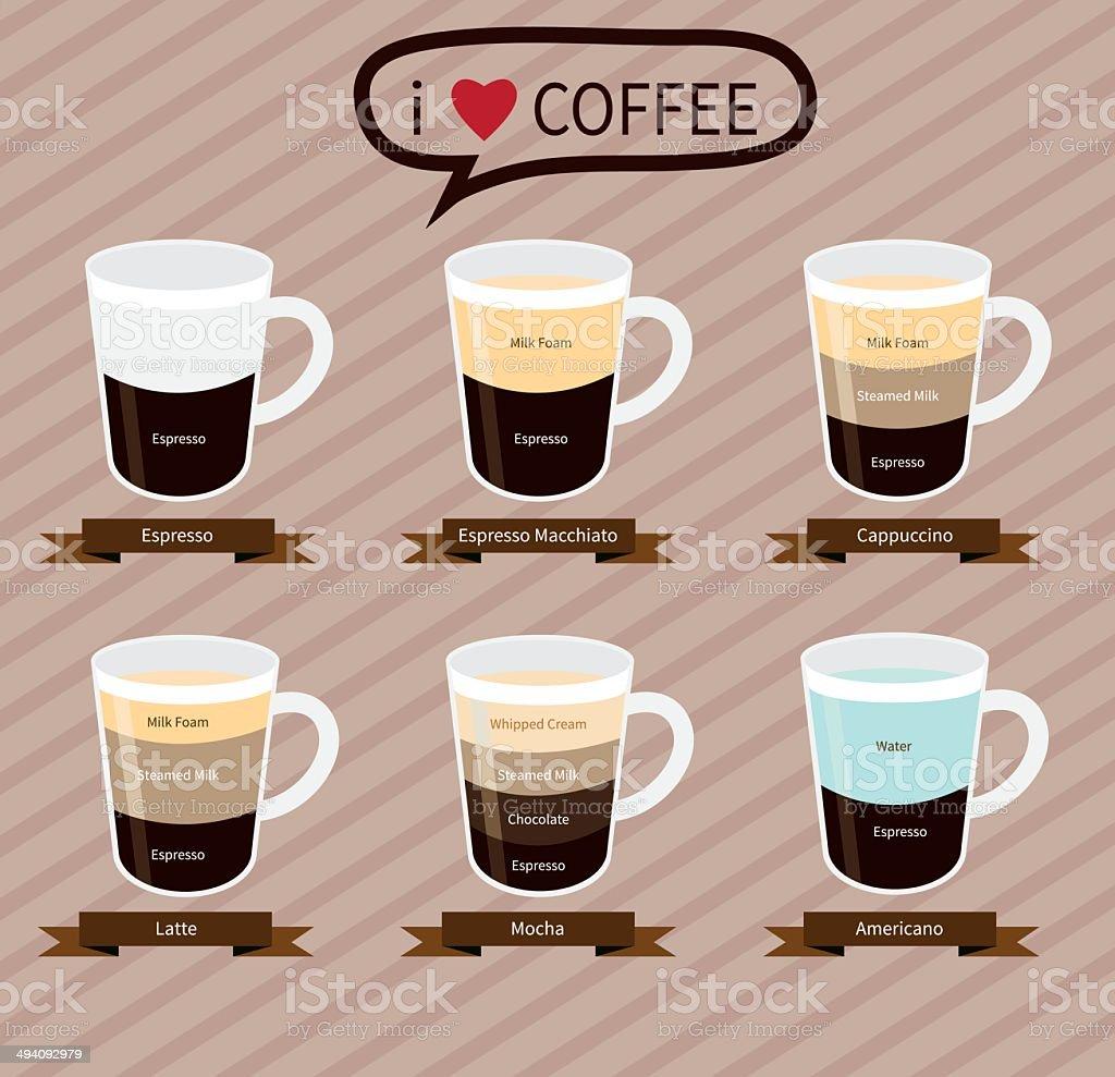 Kaffeeinfografik Elementstypes Kaffee Getränke Stock Vektor Art und ...