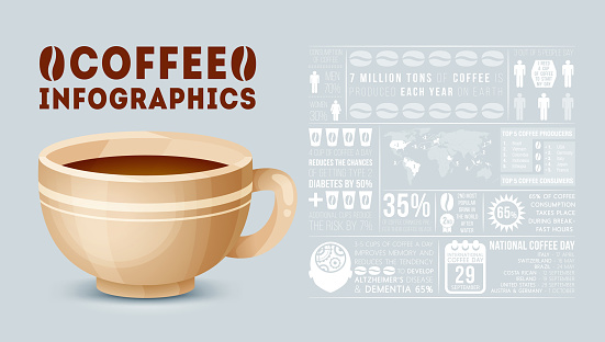 Coffee infographic. Flat style.