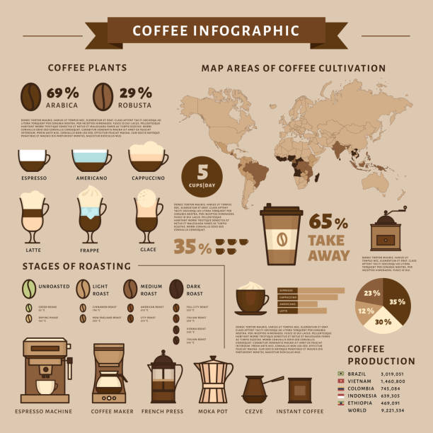 coffee infographic. types of coffee. flat style, vector illustration. - cappuccino stock illustrations