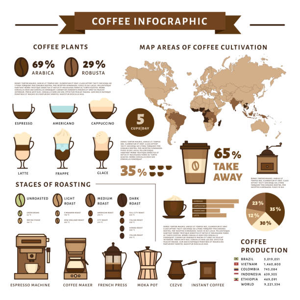ilustrações de stock, clip art, desenhos animados e ícones de coffee infographic. types of coffee. flat style, vector illustration. - café solúvel