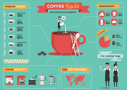 Coffee infographics elements.