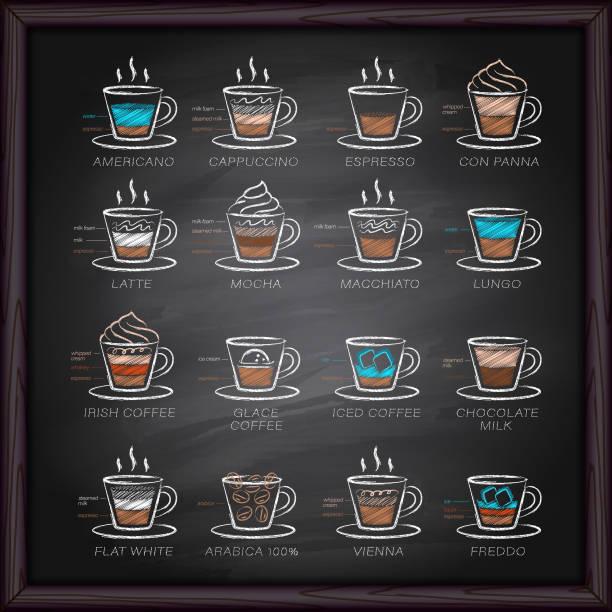 Coffee menu on chalkboard Coffee - Drink, Cafe, Blackboard - Visual Aid, Editable Stroke Icon Set blackboard visual aid stock illustrations