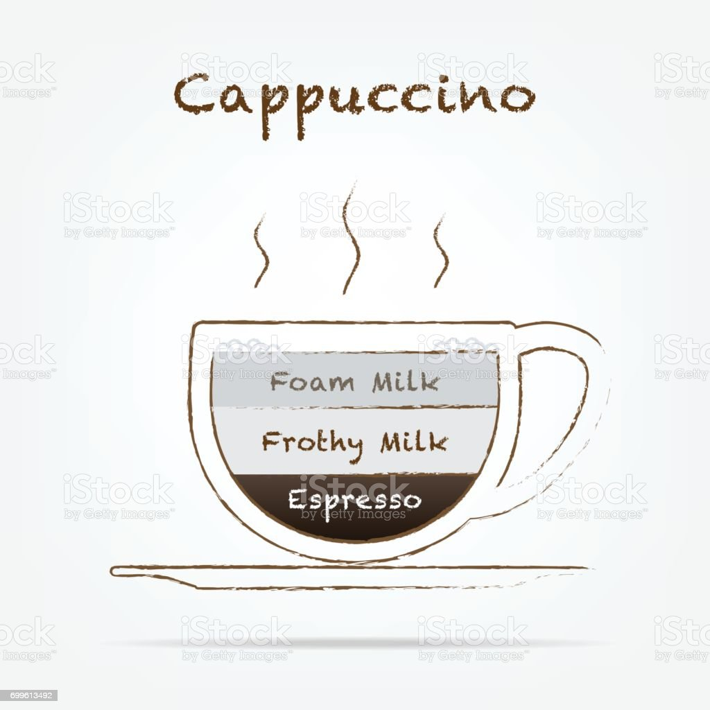 Coffee Types cappuccino Infographics. Vector coffee drinks guide with their preparations. and lettering of the name of types vector art illustration