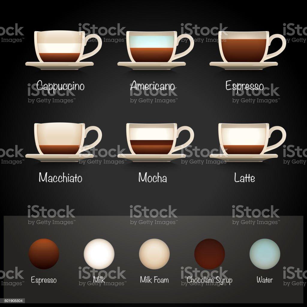Coffee Types Infographics vector art illustration