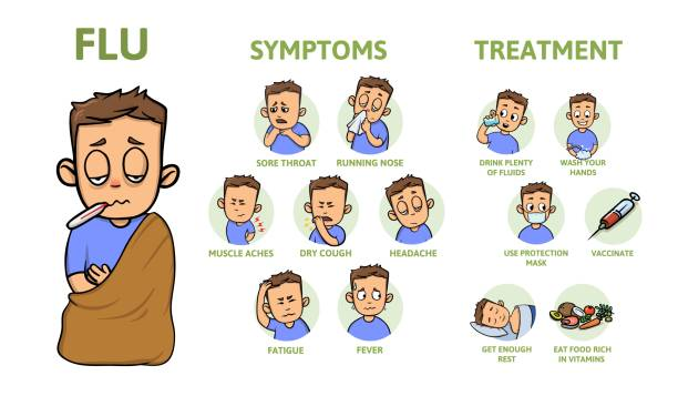 Cold and flu symptoms and prevention. Signs, symptoms, and treatment. Information poster with text and character. Flat vector illustration, horizontal. Cold and flu symptoms and prevention. Signs, symptoms, and treatment. Information poster with text and character. Colorful flat vector illustration, horizontal. pneumonia stock illustrations