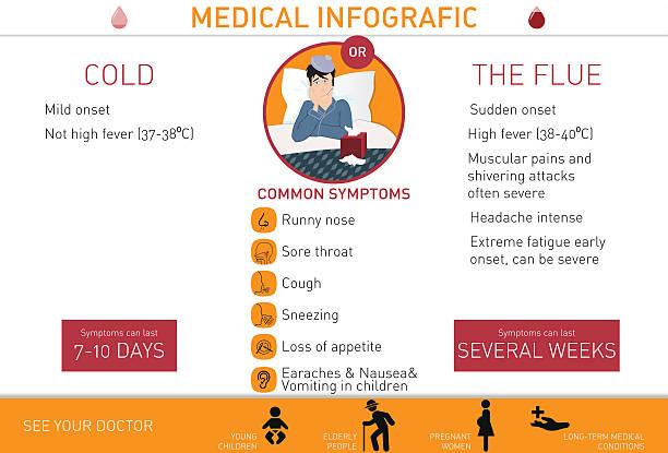 cold or the flu? vector illustration - grippeimpfung stock-grafiken, -clipart, -cartoons und -symbole