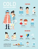 Cold weather illness infographic.vector illustration