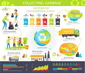 Collecting garbage infographic poster with steps as waste storing, transportation by truck, manual sorting, recycling and collecting material vector