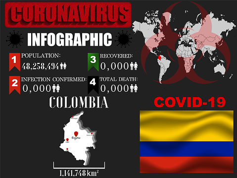 Colombia Coronavirus COVID-19 outbreak infographic. Pandemic 2020 vector illustration background. World National flag with country silhouette, world global map and data object and symbol of toxic hazard allert and notification