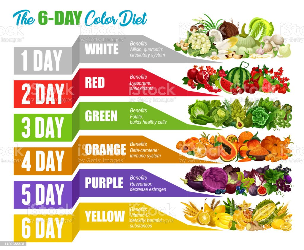 what is the detox diet