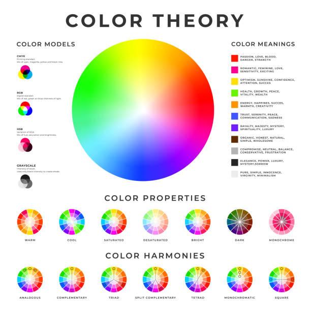 tabliczka teorii kolorów. kolorowe modele, harmonie, właściwości i znaczenia memo projekt plakatu. - kolory stock illustrations