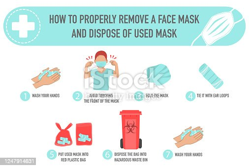 Colorful infographic instruction step of how to properly remove a face mask and dispose of used mask. avoid touching the front of mask, hazardous waste bin, wash your hands, red plastic bag,