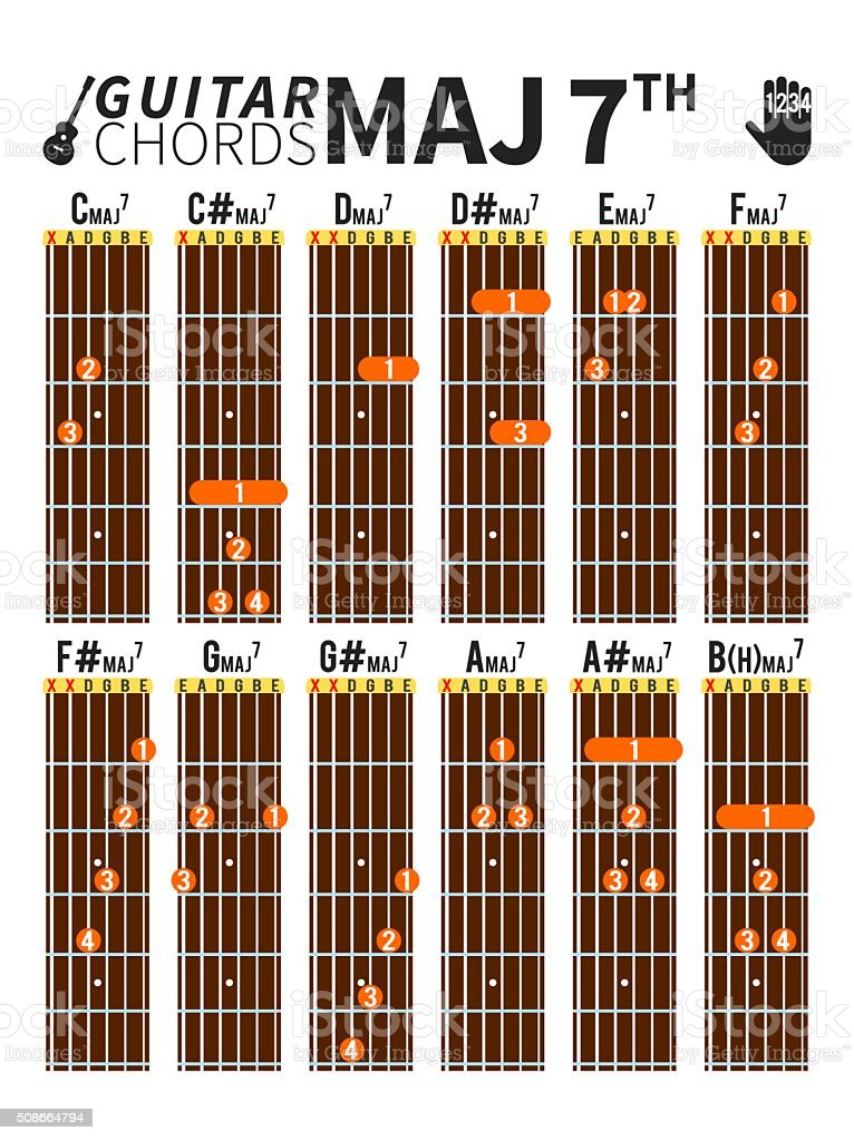 Colorful Major Seventh Chords Chart For Guitar With Fingers Position ...