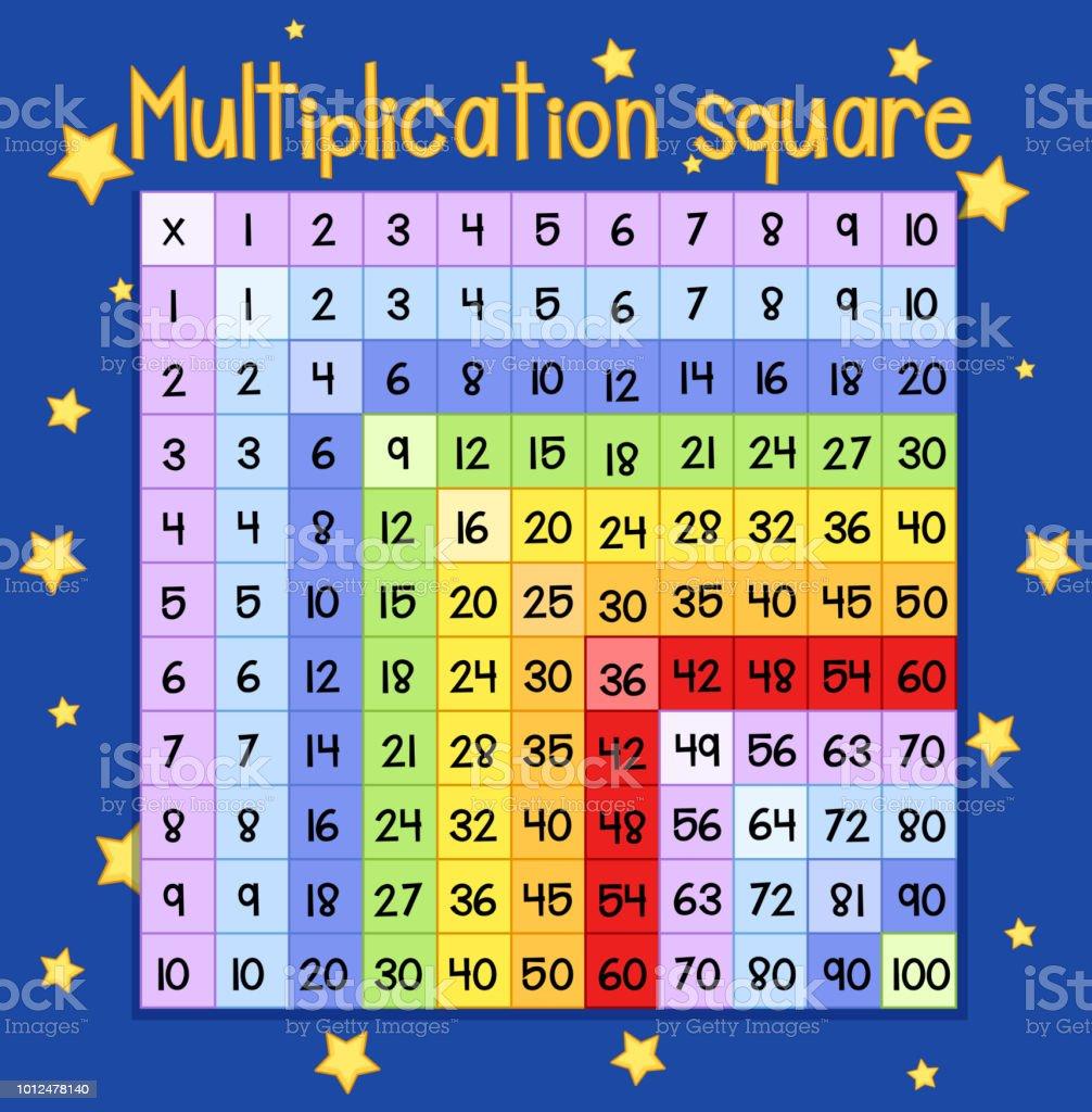 Bunte Multiplikation quadratischer Plakat – Vektorgrafik