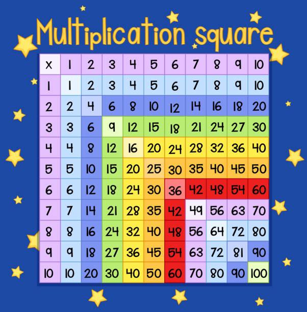 bunte multiplikation quadratischer plakat - schultische stock-grafiken, -clipart, -cartoons und -symbole
