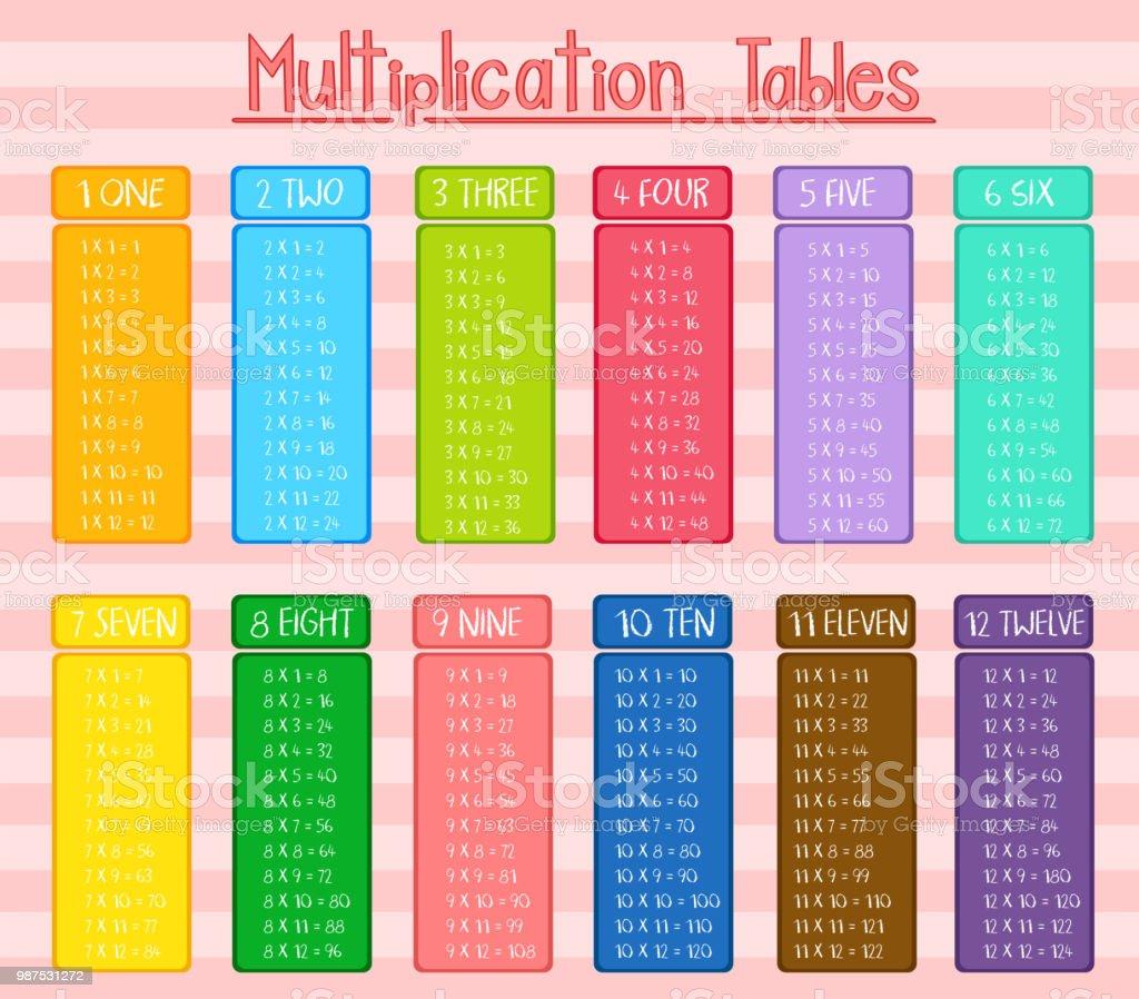 Affiche Multiplication affiche les tables de multiplication coloré – cliparts vectoriels et