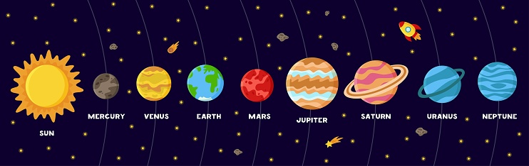 Colorful poster with solar system planets. Scheme of Solar system.