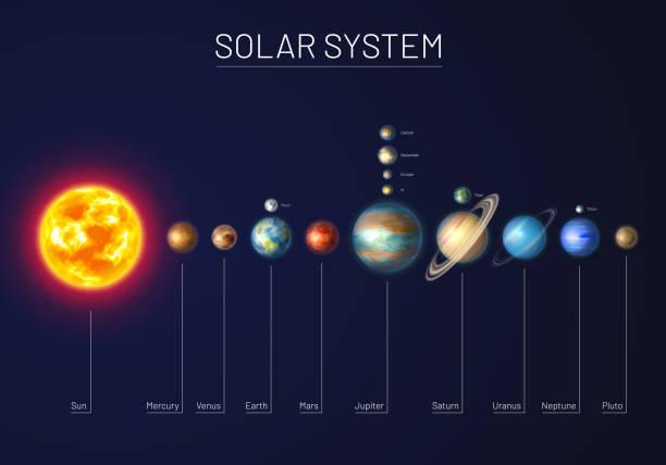 illustrations, cliparts, dessins animés et icônes de système solaire coloré avec neuf planètes - venus