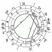 coloring coloring synastry natal astrological chart, zodiac signs. vector illustration