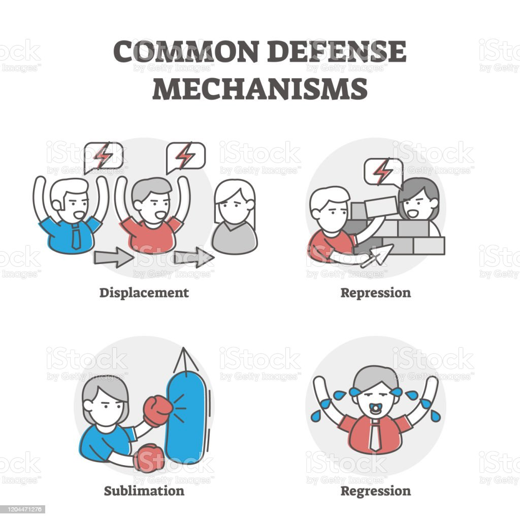 Common Defense Mechanisms Examples Stock Illustration Download