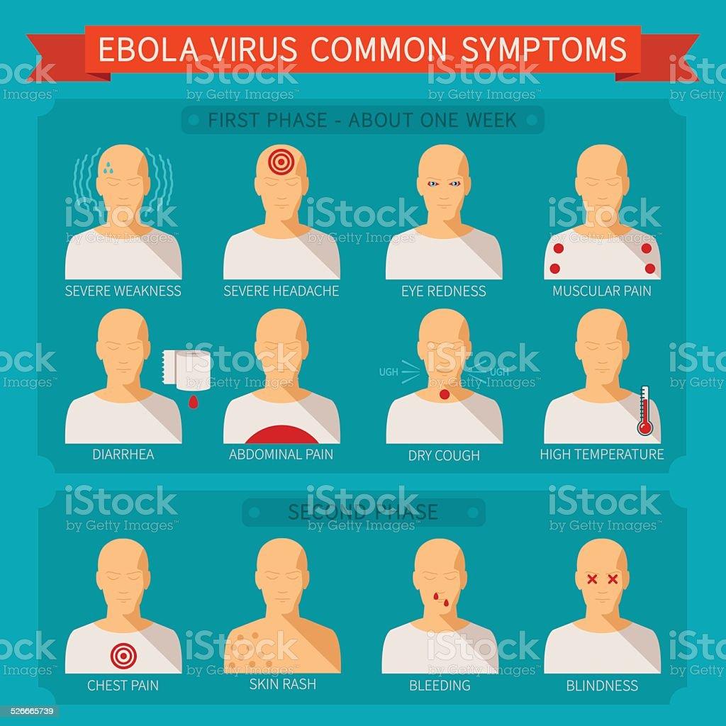 Virus Symptome