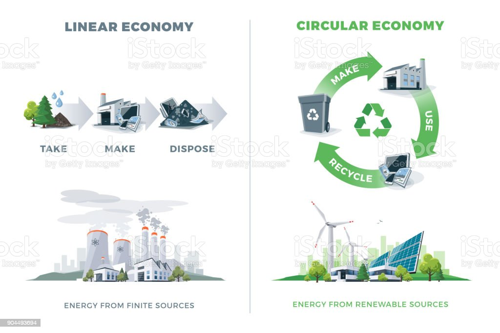 Comparing Circular and Linear Economy Comparing circular and linear economy product cycle. Energy from finite and renewable sources. Solar, wind, thermal, chemical power stations. Vector illustration, white background. Please recycle. Circle stock vector