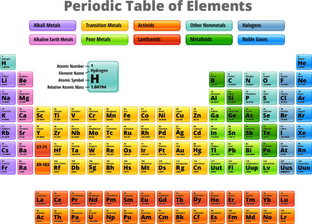 complete periodic table of elements royalty free vector vector art illustration