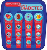 educational chart depicting many complications from type 2 diabetes