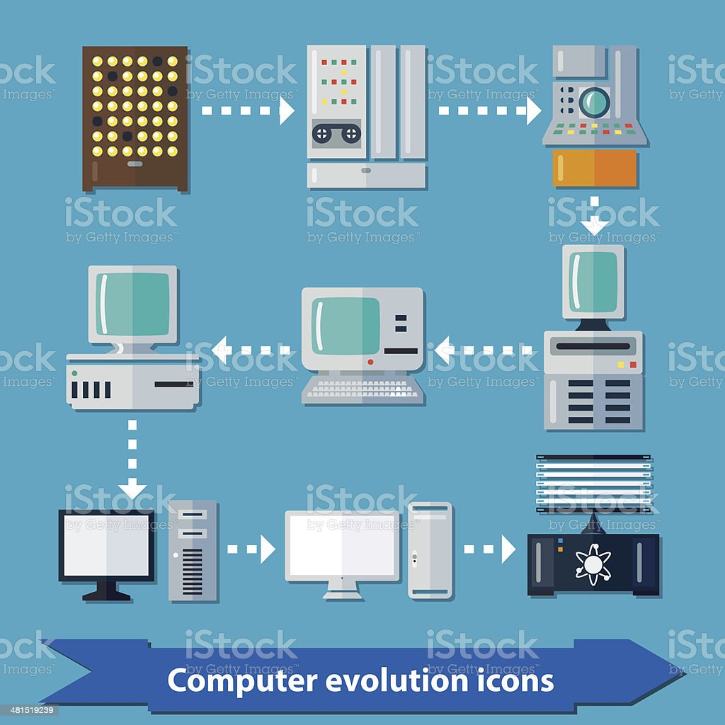 Computer evolution flat vector art illustration