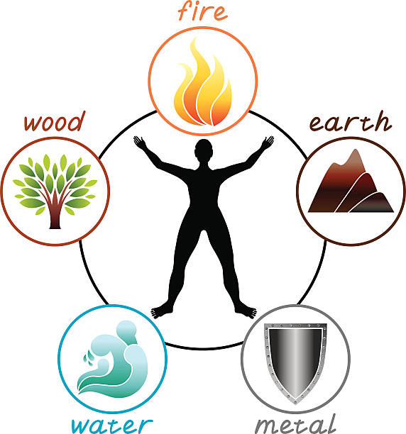 Concept of five elements Human body silhouette and five elements qigong stock illustrations