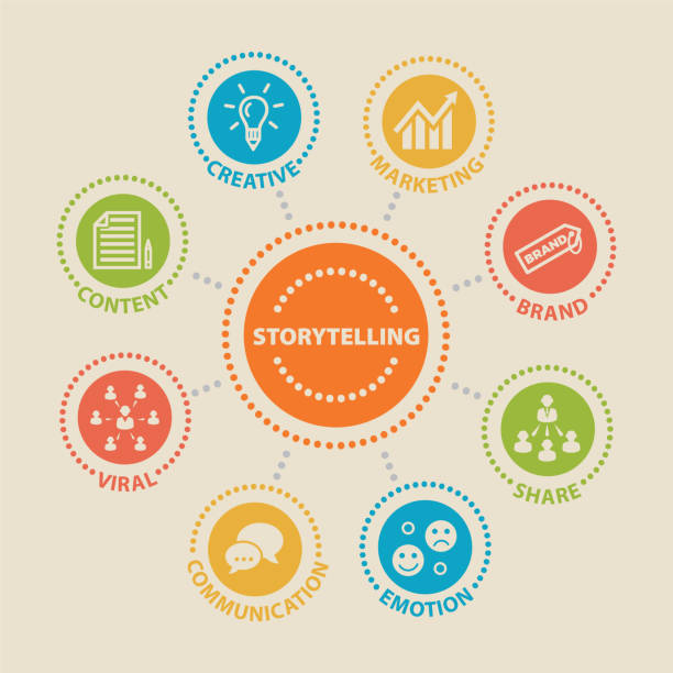 STORYTELLING. Concept with icons STORYTELLING. Concept with icons and signs storytelling stock illustrations