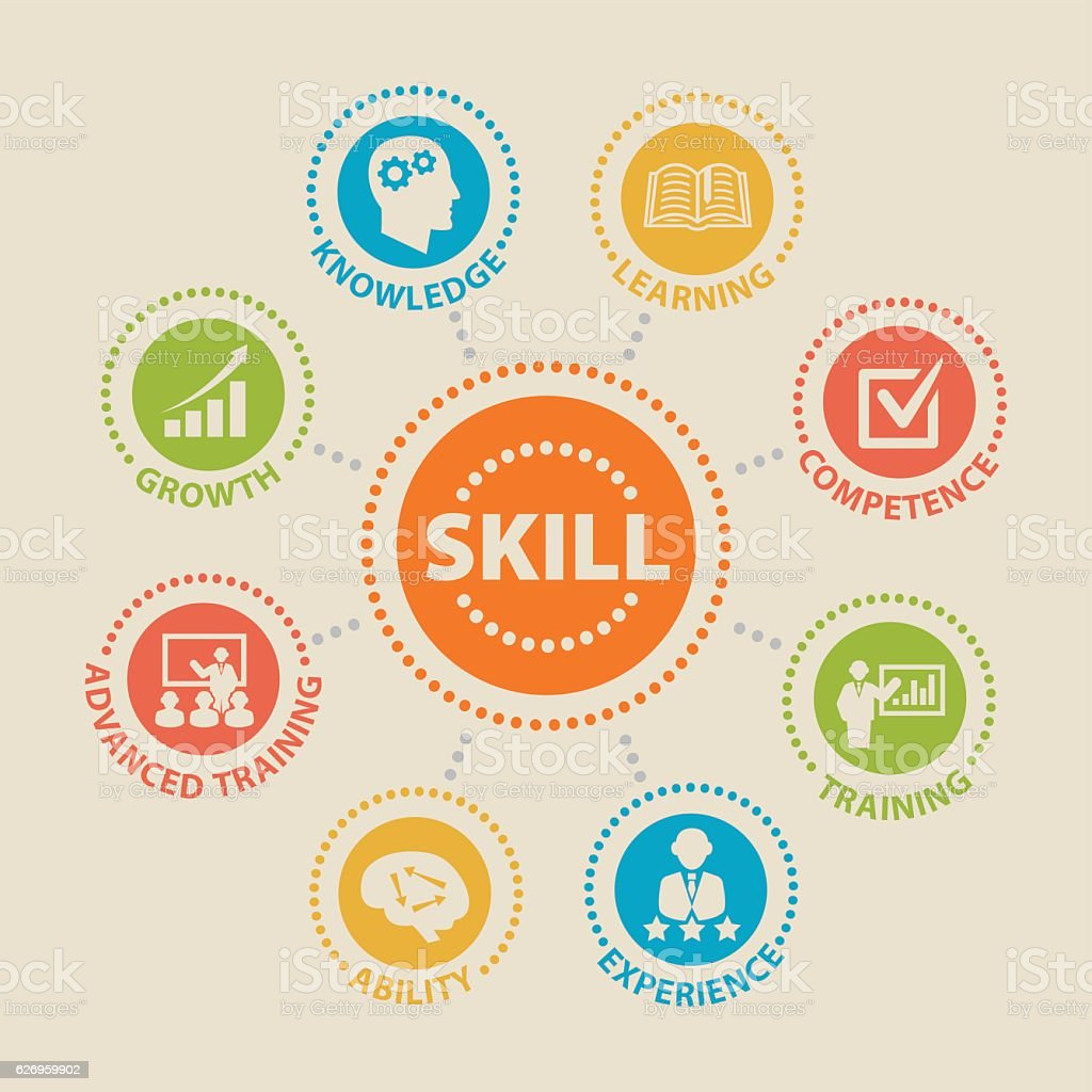 SKILL Concept with icons vector art illustration