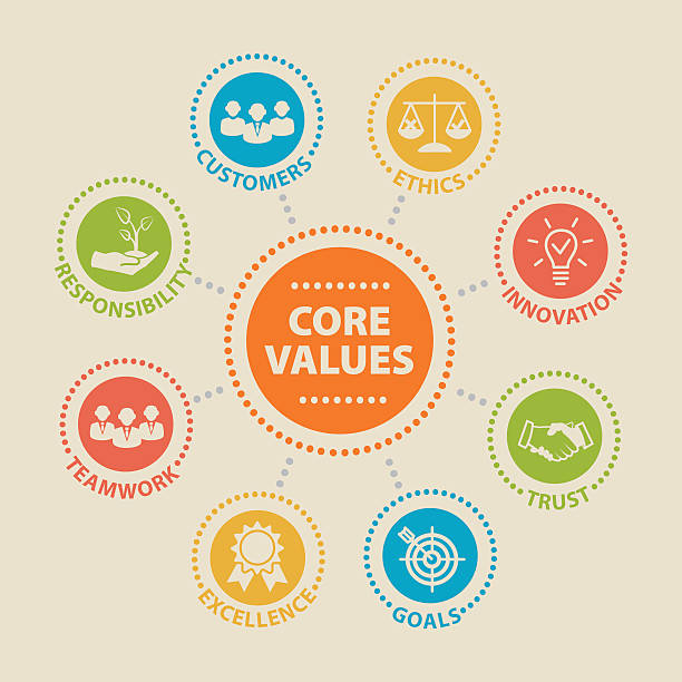 CORE VALUES Concept with icons vector art illustration